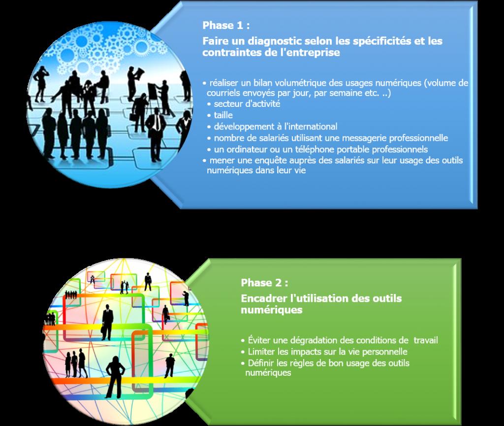 adequate-technologies_droit à la deconnexion-phases